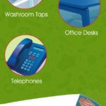 the dirties places in an office infographic