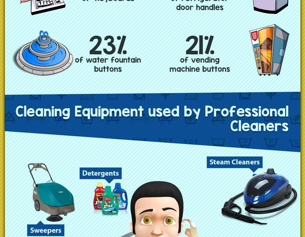 commercial cleaning infographic